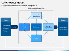 Congruence Model PPT Slide 3