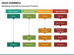 Sales Channels PPT Slide 27