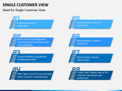 Single Customer View PPT Slide 3