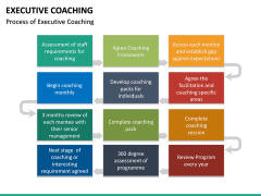 Executive Coaching PPT Slide 22