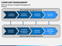 Complaint Management PPT slide 7