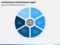 Operations and Maintenance PPT Slide 14