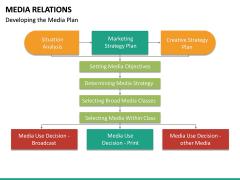 Media Relations PPT Slide 25