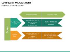 Complaint Management PPT slide 22