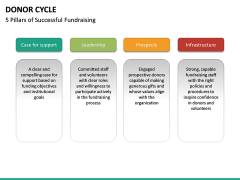 Donor Cycle PPT Slide 23