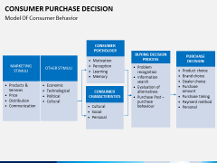 Consumer purchase decision PPT slide 5