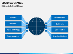Cultural Change PPT Slide 1