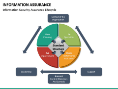 Information Assurance PPT slide 20