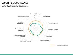 Security Governance PPT Slide 20