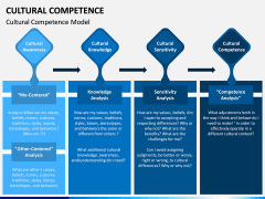 Cultural Competence PPT Slide 5