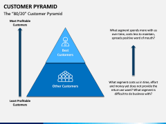 Customer Pyramid PPT Slide 2