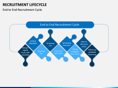 Recruitment Life Cycle PPT slide 1