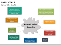Earned Value PPT Slide 20