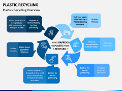 Plastic Recycling PPT Slide 1