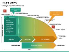 P-F Curve PPT Slide 13