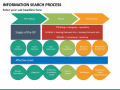 Information Search Process PPT Slide 16