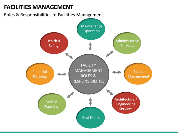 Facilities Management Powerpoint Template Sketchbubble