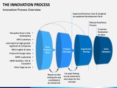 Innovation Process PPT Slide 5