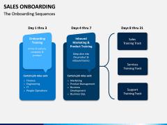 Sales Onboarding PPT Slide 10