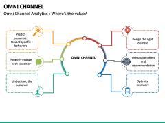 Omni Channel PPT Slide 19