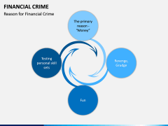 Financial Crime PPT Slide 7