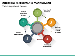 Enterprise Performance Management PPT slide 28