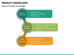 Product Knowledge PPT Slide 16