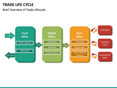 Trade Life Cycle PPT Slide 13