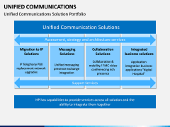 Unified Communications PPT Slide 13