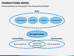 Transactional Model PPT Slide 4