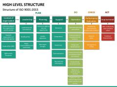 High Level Structure PPT Slide 15
