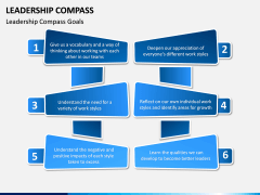 Leadership Compass PPT Slide 5