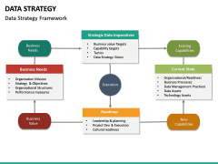 Data Strategy PPT Slide 27