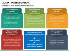 Cloud Transformation PPT Slide 25