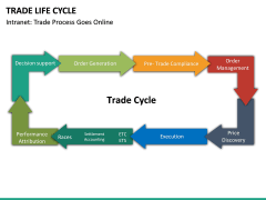 Trade Life Cycle PPT Slide 12