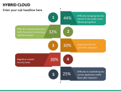 Hybrid Cloud PPT Slide 24