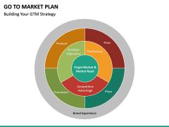 Go To Market Plan (GTM Plan) PPT Slide 53