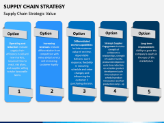 Supply Chain Strategy PPT Slide 6