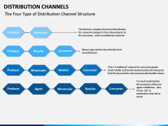 Distribution Channels PPT slide 10