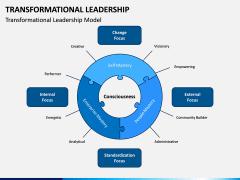 Transformational Leadership PPT Slide 5