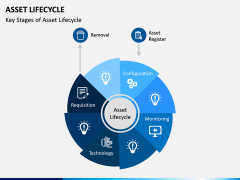 Asset Lifecycle PPT Slide 2