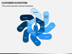 Customer Ecosystem PPT Slide 9