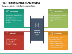 High Performance Team Model PPT Slide 27