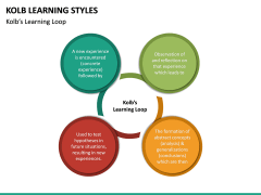 Kolb Learning Styles PPT Slide 9