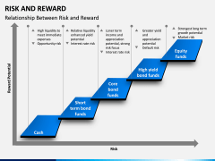 Risk and Reward PPT Slide 6