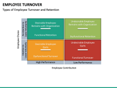 Employee Turnover PPT Slide 16