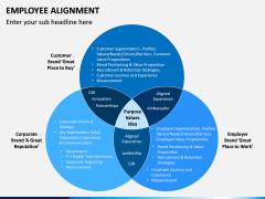 Employee Alignment PPT Slide 5