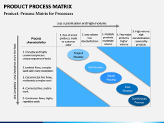 Product Process Matrix PPT Slide 2