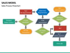 Sales Model PPT Slide 23