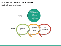 Leading Vs Lagging Indicators PPT Slide 26